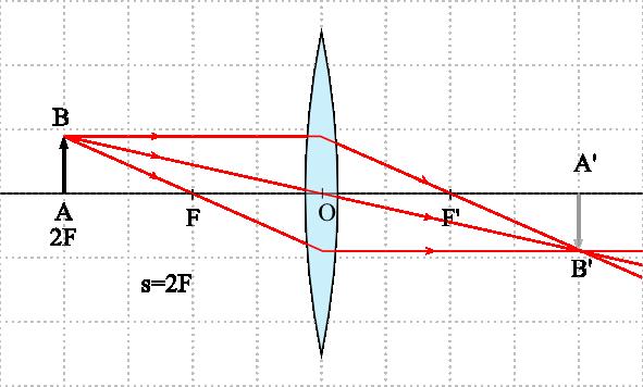 Lente biconvexa convergente ptica geom trica for Espejo que no invierte la imagen